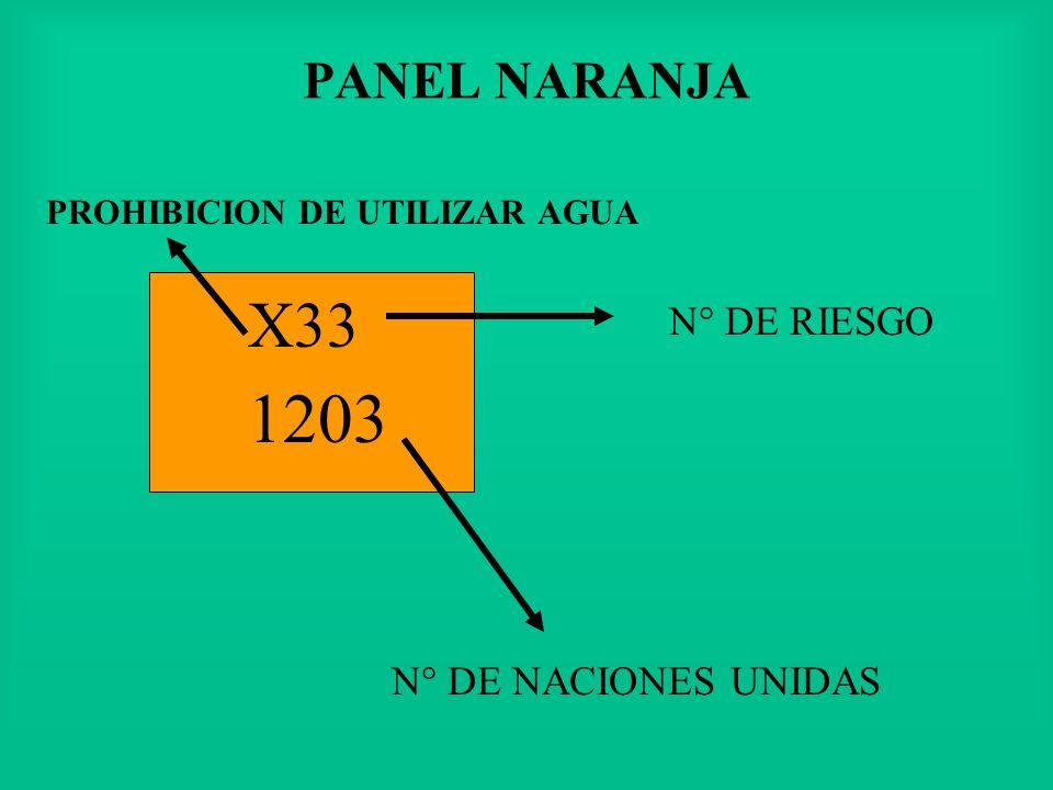 PANEL NARANJA N° DE RIESGO N° DE NACIONES UNIDAS