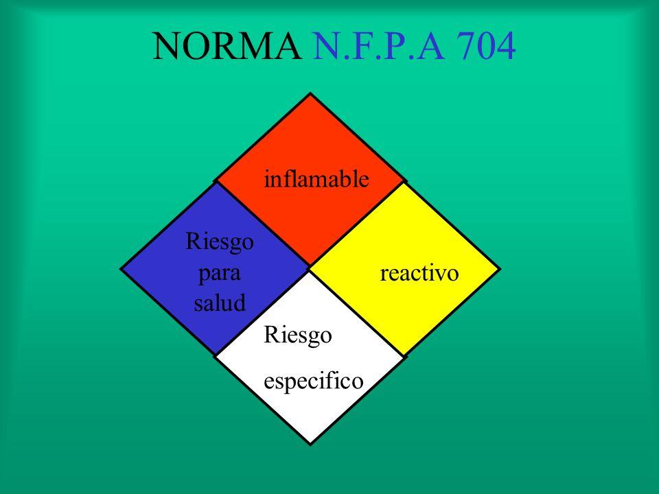 NORMA N.F.P.A 704 inflamable Riesgo para salud reactivo Riesgo