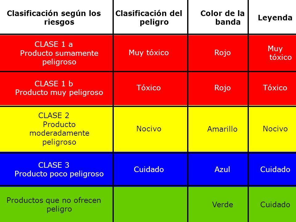 Clasificación según los riesgos Clasificación del peligro