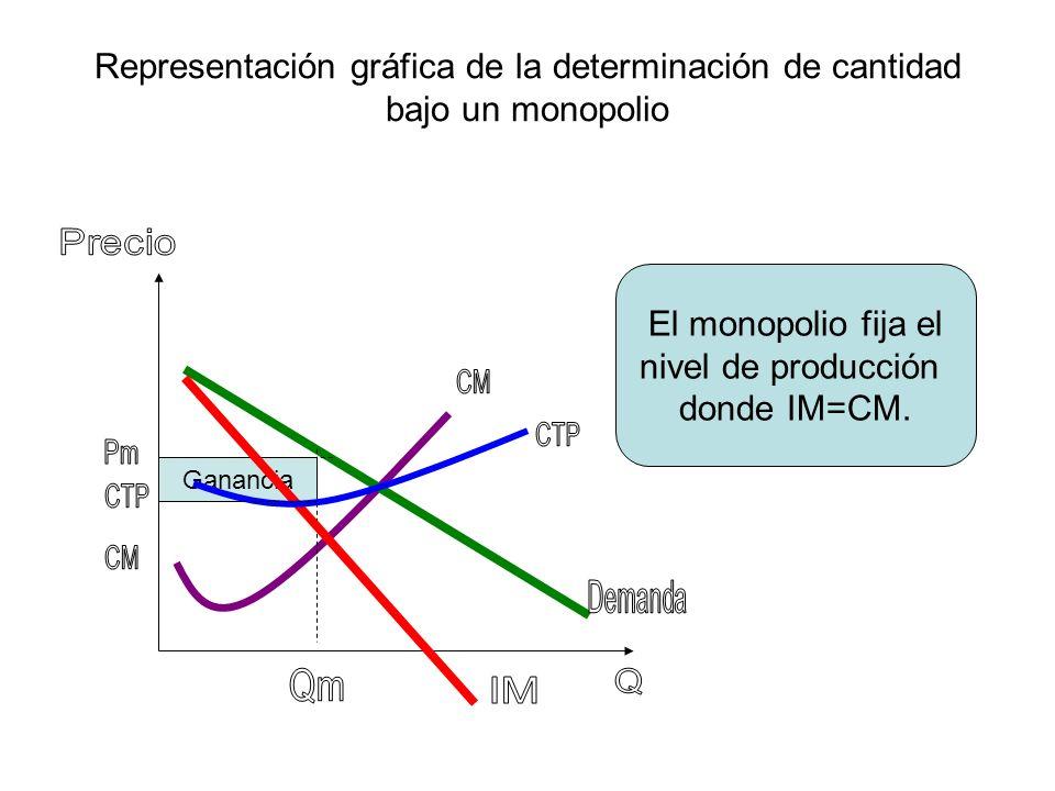 Representación gráfica de la determinación de cantidad bajo un monopolio