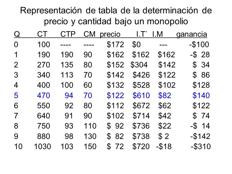Representación de tabla de la determinación de precio y cantidad bajo un monopolio