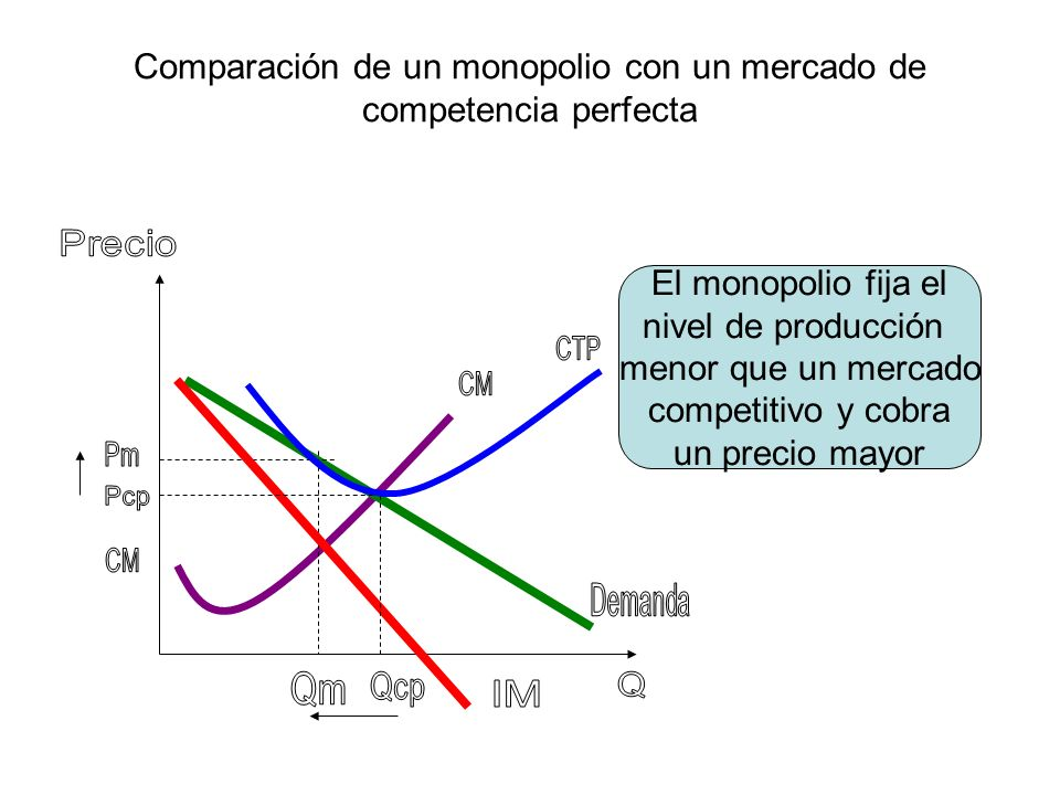 Comparación de un monopolio con un mercado de competencia perfecta