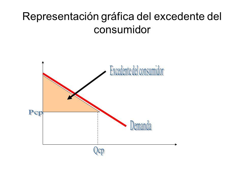Representación gráfica del excedente del consumidor