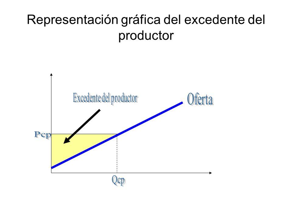 Representación gráfica del excedente del productor
