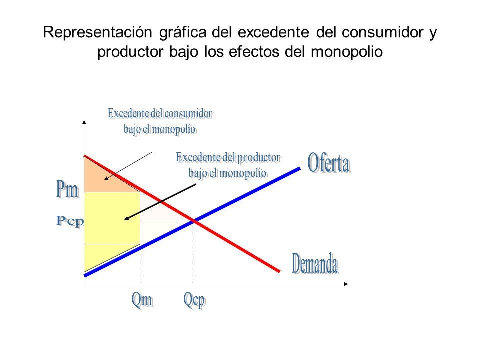 Representación gráfica del excedente del consumidor y productor bajo los efectos del monopolio