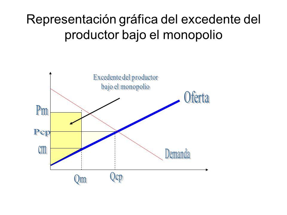 Representación gráfica del excedente del productor bajo el monopolio