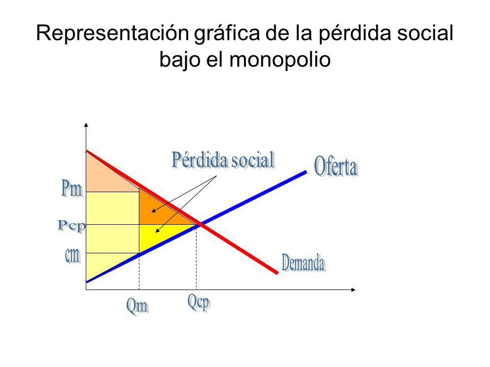 Representación gráfica de la pérdida social bajo el monopolio