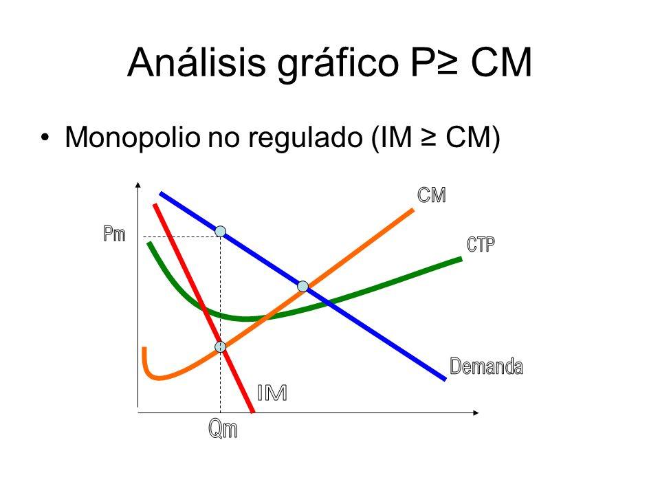 Análisis gráfico P≥ CM Monopolio no regulado (IM ≥ CM) CM Pm CTP