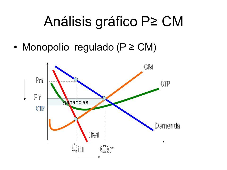 Análisis gráfico P≥ CM Monopolio regulado (P ≥ CM) ganancias CM Pm CTP
