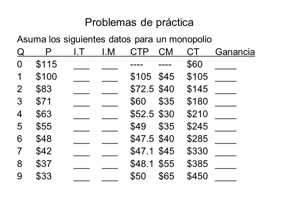 Problemas de práctica Asuma los siguientes datos para un monopolio