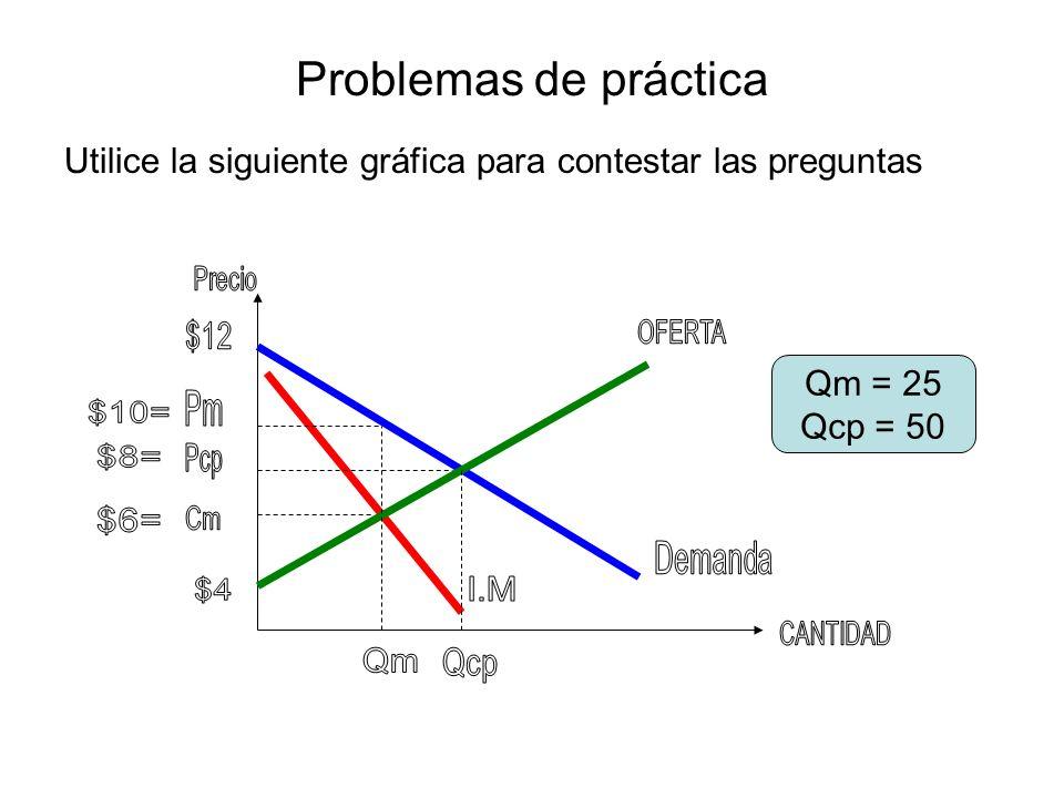 Problemas de práctica Utilice la siguiente gráfica para contestar las preguntas. Precio. $12. OFERTA.