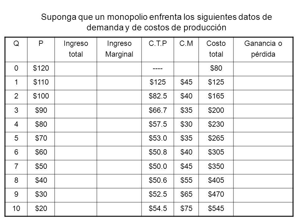 Suponga que un monopolio enfrenta los siguientes datos de demanda y de costos de producción