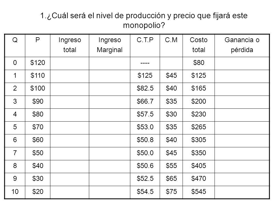 1.¿Cuál será el nivel de producción y precio que fijará este monopolio