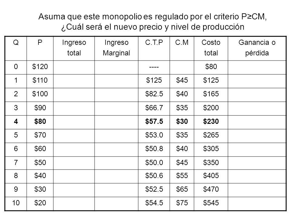 Asuma que este monopolio es regulado por el criterio P≥CM, ¿Cuál será el nuevo precio y nivel de producción