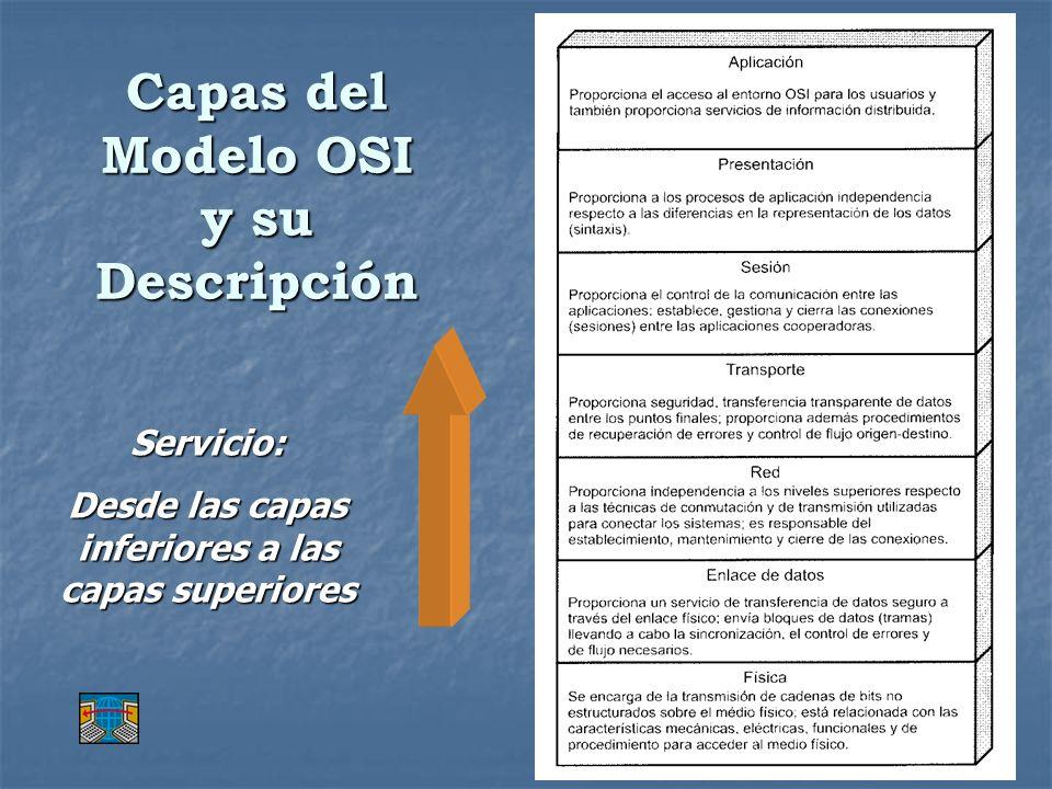 Capas del Modelo OSI y su Descripción