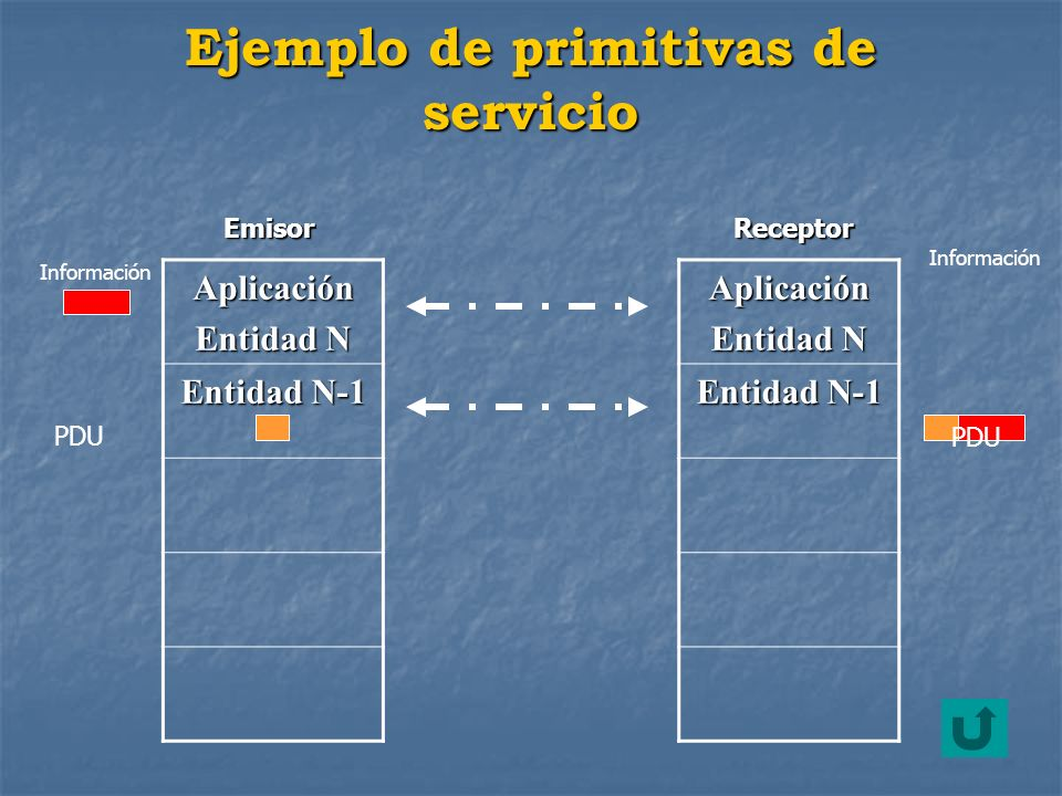 Ejemplo de primitivas de servicio