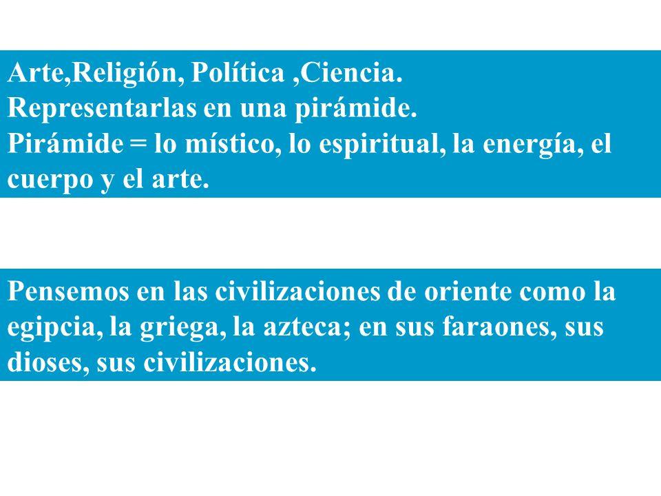 Arte,Religión, Política ,Ciencia.