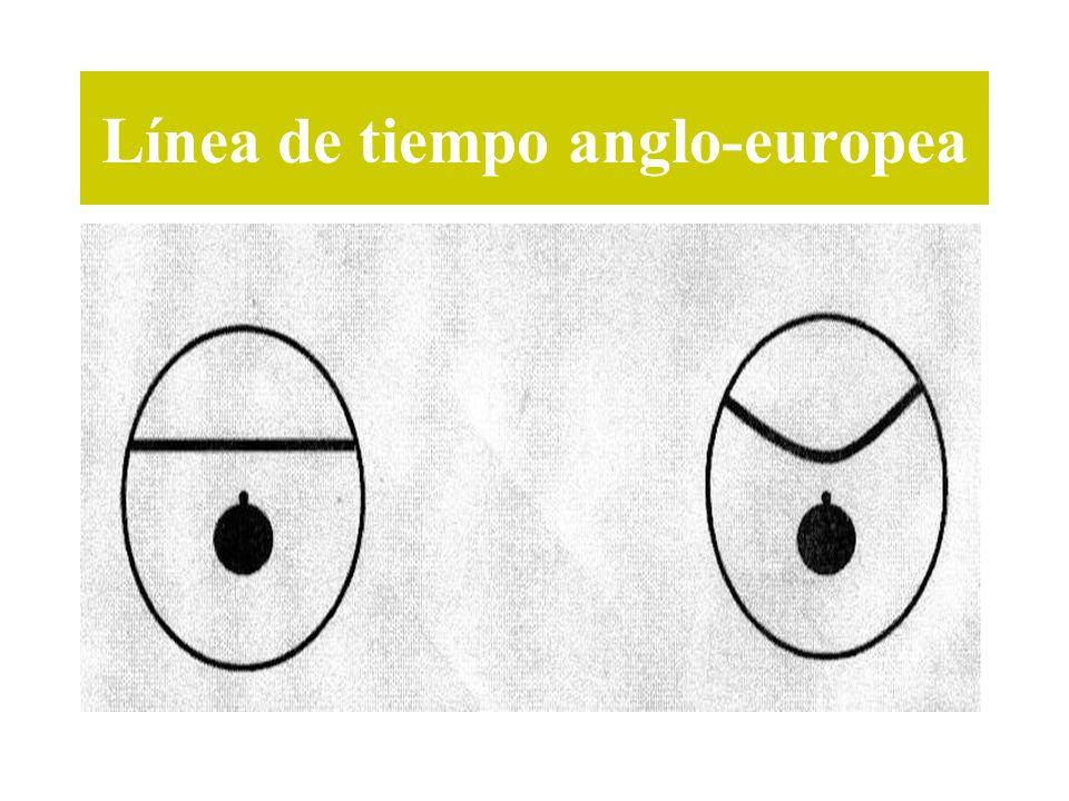 Línea de tiempo anglo-europea