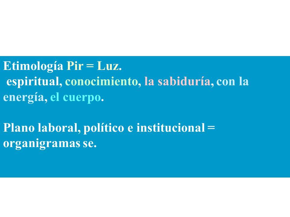 Etimología Pir = Luz.