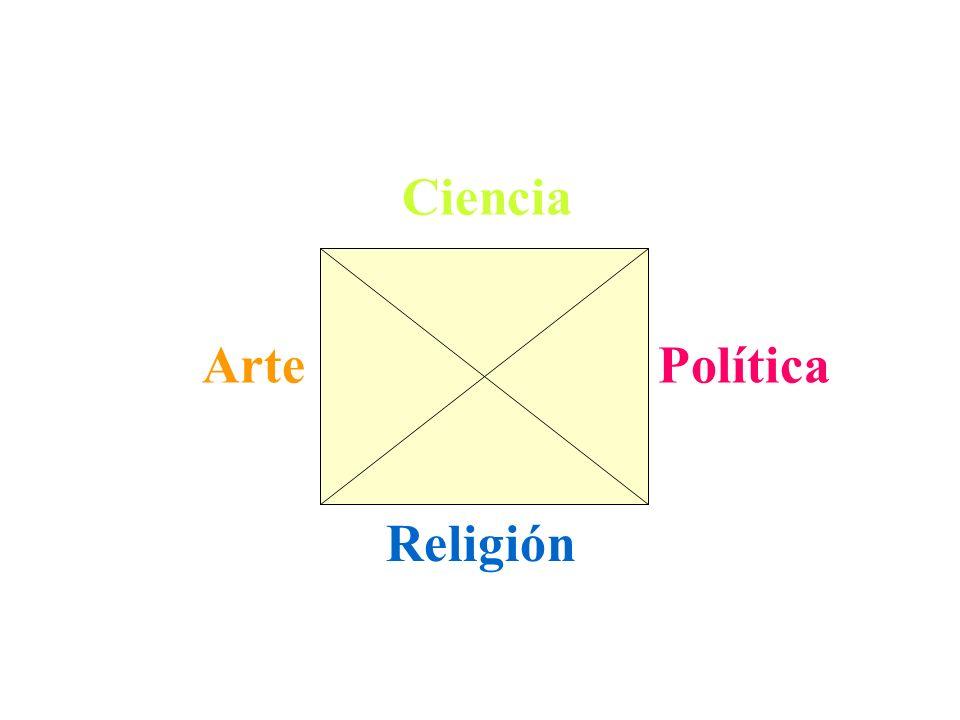 Ciencia Arte Política Religión