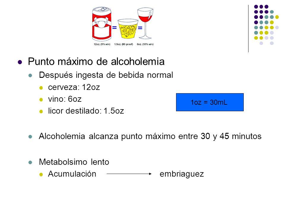 Punto máximo de alcoholemia