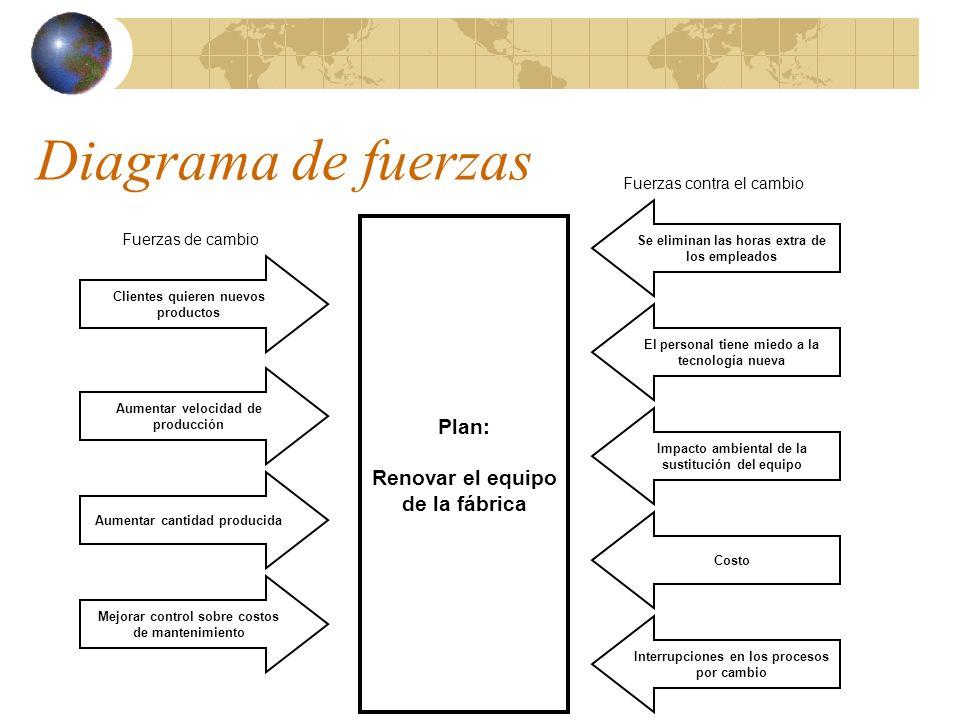 Diagrama de fuerzas Plan: Renovar el equipo de la fábrica