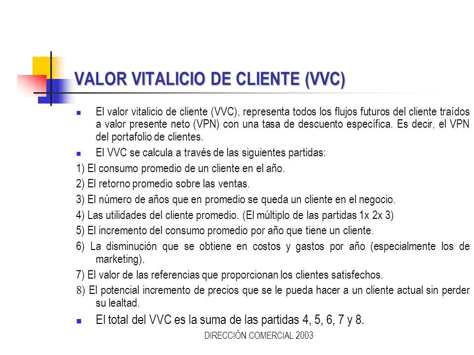 VALOR VITALICIO DE CLIENTE (VVC)