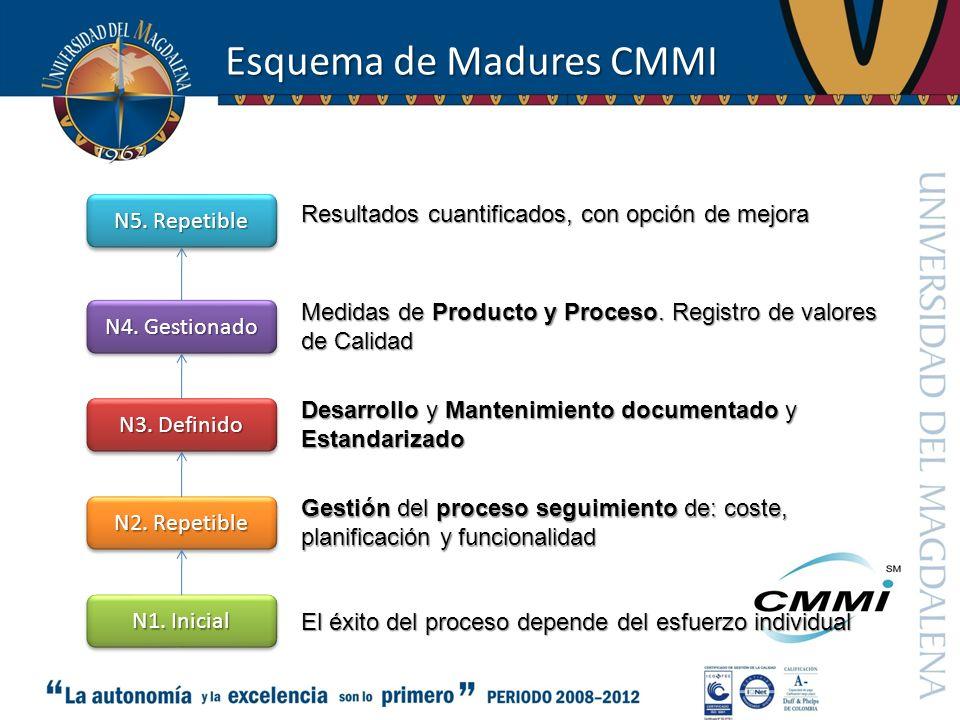 Esquema de Madures CMMI