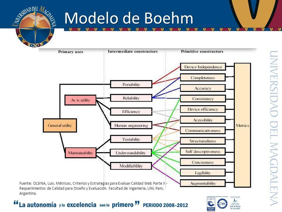 Modelo de Boehm Fuente: OLSINA, Luis. Métricas, Criterios y Estrategias para Evaluar Calidad Web Parte II -