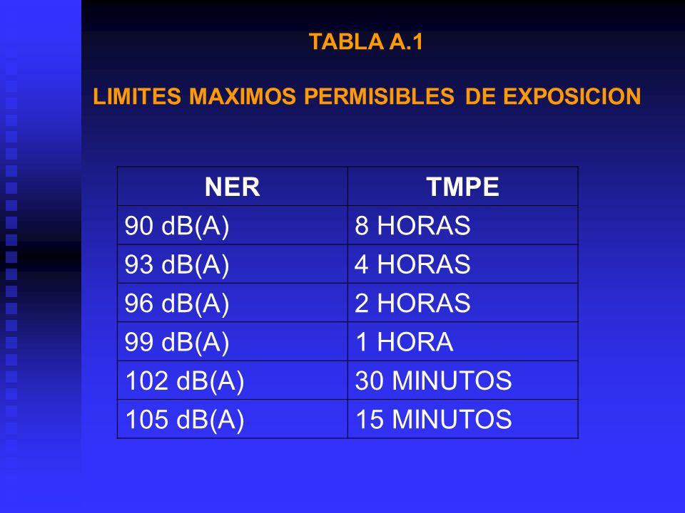 LIMITES MAXIMOS PERMISIBLES DE EXPOSICION