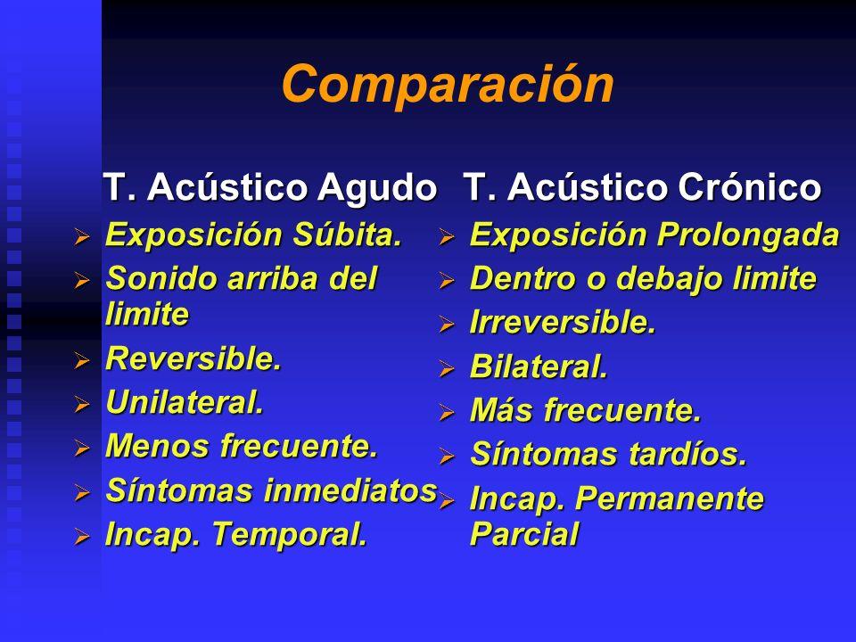 Comparación T. Acústico Agudo T. Acústico Crónico Exposición Súbita.