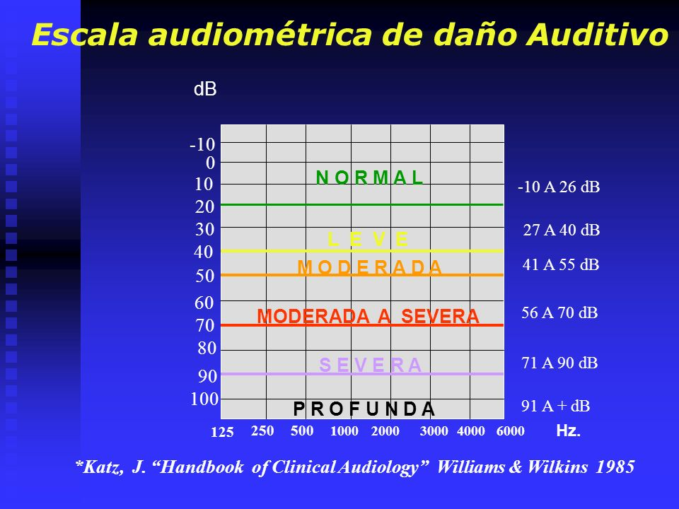 Escala audiométrica de daño Auditivo