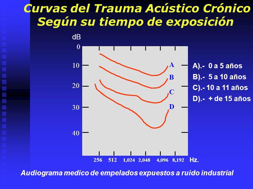 Curvas del Trauma Acústico Crónico Según su tiempo de exposición