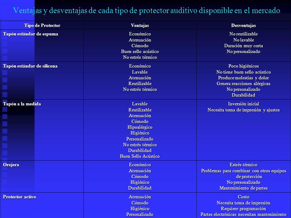 Ventajas y desventajas de cada tipo de protector auditivo disponible en el mercado