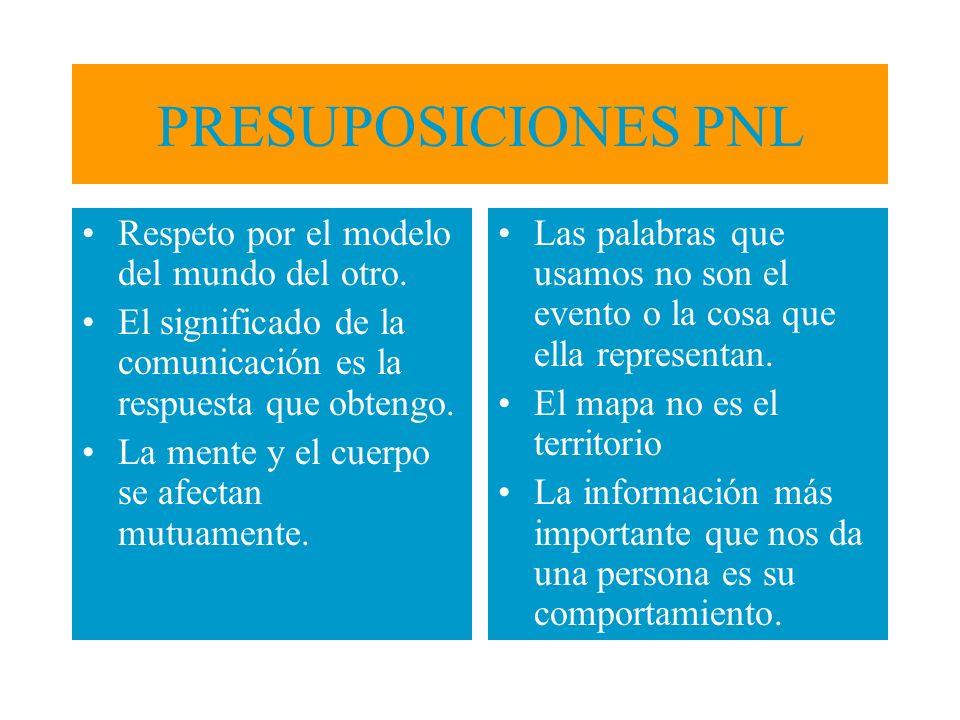 PRESUPOSICIONES PNL Respeto por el modelo del mundo del otro.