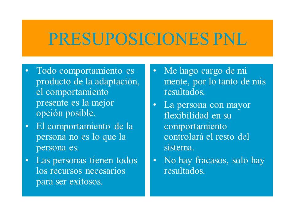 PRESUPOSICIONES PNL Todo comportamiento es producto de la adaptación, el comportamiento presente es la mejor opción posible.