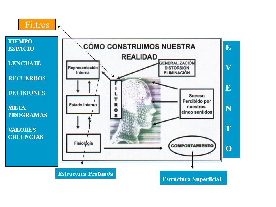 Filtros TIEMPO ESPACIO LENGUAJE RECUERDOS DECISIONES META PROGRAMAS. VALORES. CREENCIAS. E. V.