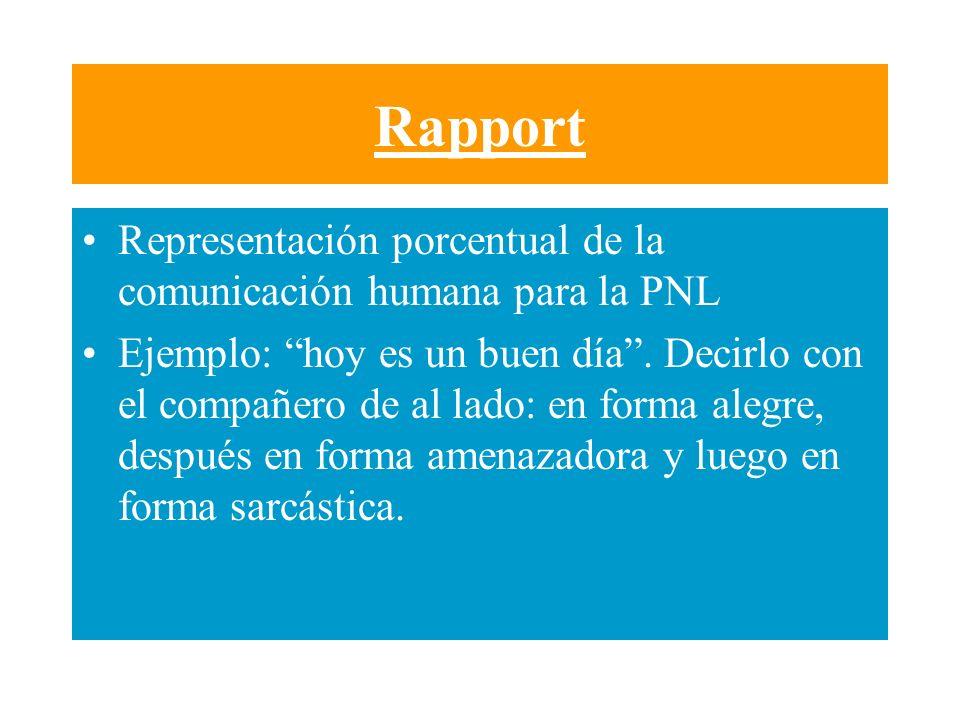 Rapport Representación porcentual de la comunicación humana para la PNL.