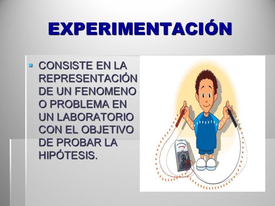 EXPERIMENTACIÓN CONSISTE EN LA REPRESENTACIÓN DE UN FENOMENO O PROBLEMA EN UN LABORATORIO CON EL OBJETIVO DE PROBAR LA HIPÓTESIS.