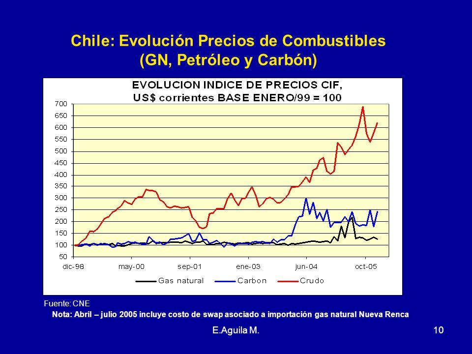 Chile: Evolución Precios de Combustibles
