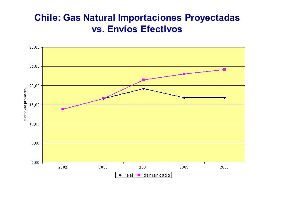 Chile: Gas Natural Importaciones Proyectadas vs. Envíos Efectivos