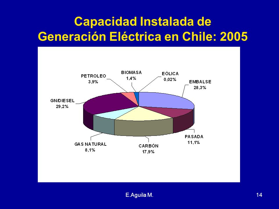 Capacidad Instalada de Generación Eléctrica en Chile: 2005