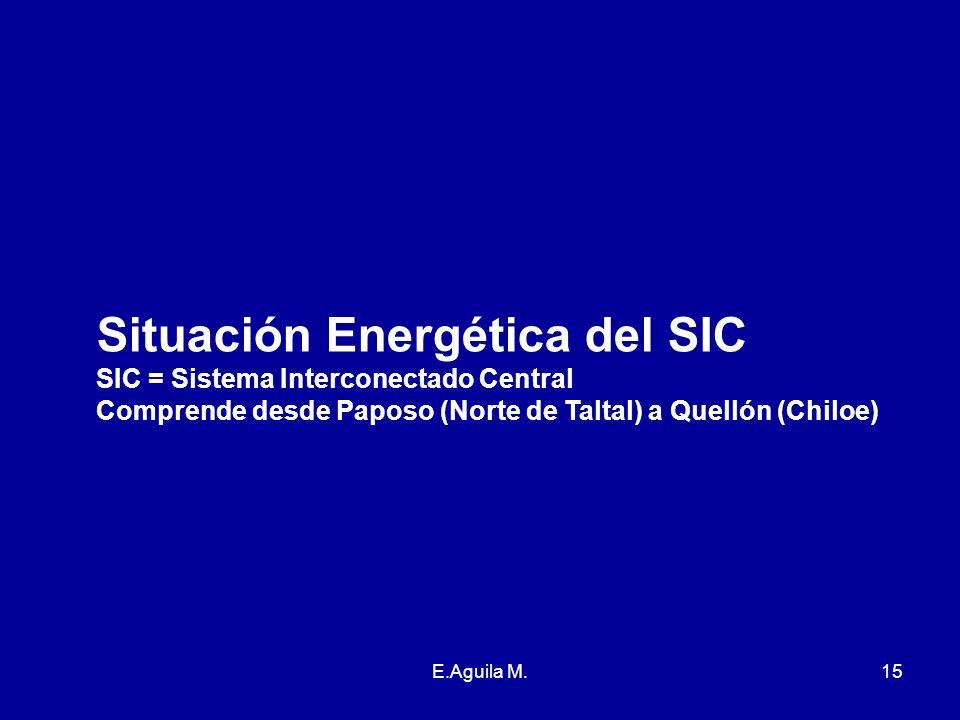 Situación Energética del SIC