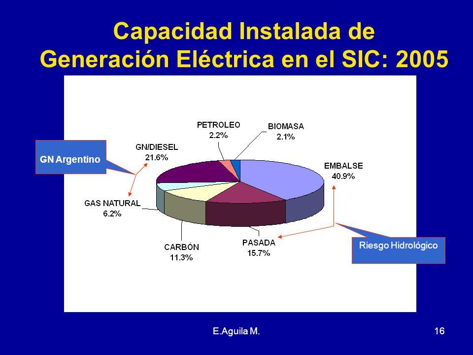 Capacidad Instalada de Generación Eléctrica en el SIC: 2005
