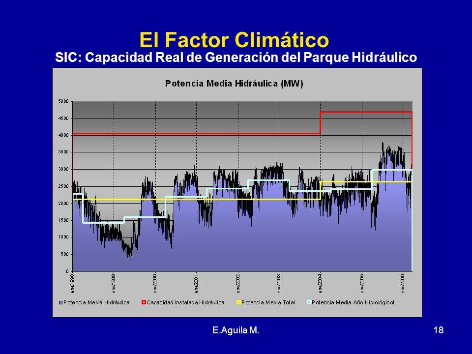 SIC: Capacidad Real de Generación del Parque Hidráulico