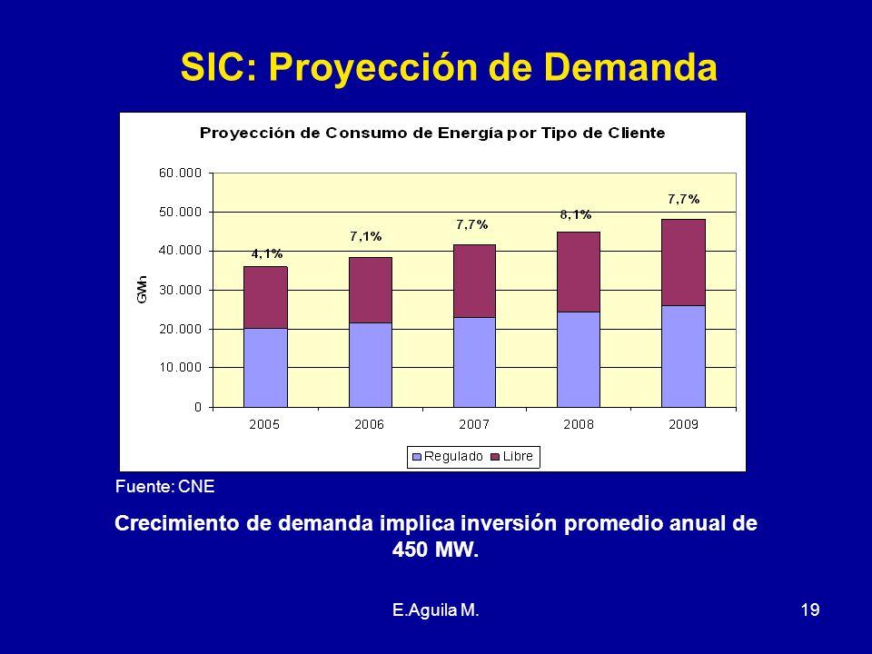 SIC: Proyección de Demanda