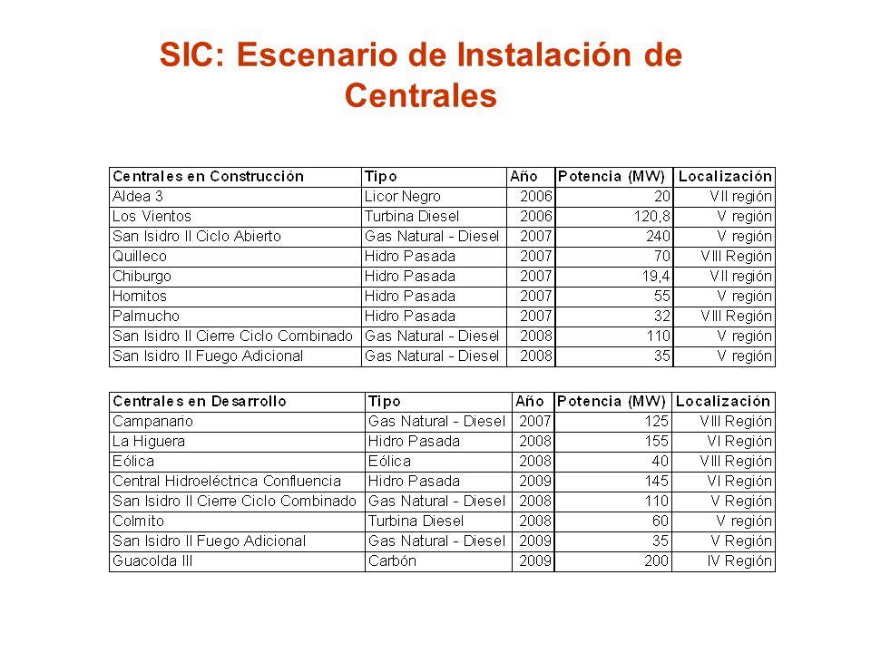 SIC: Escenario de Instalación de Centrales