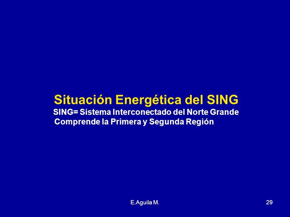 Situación Energética del SING