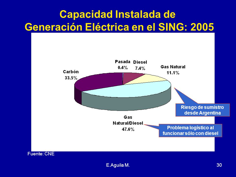 Capacidad Instalada de Generación Eléctrica en el SING: 2005