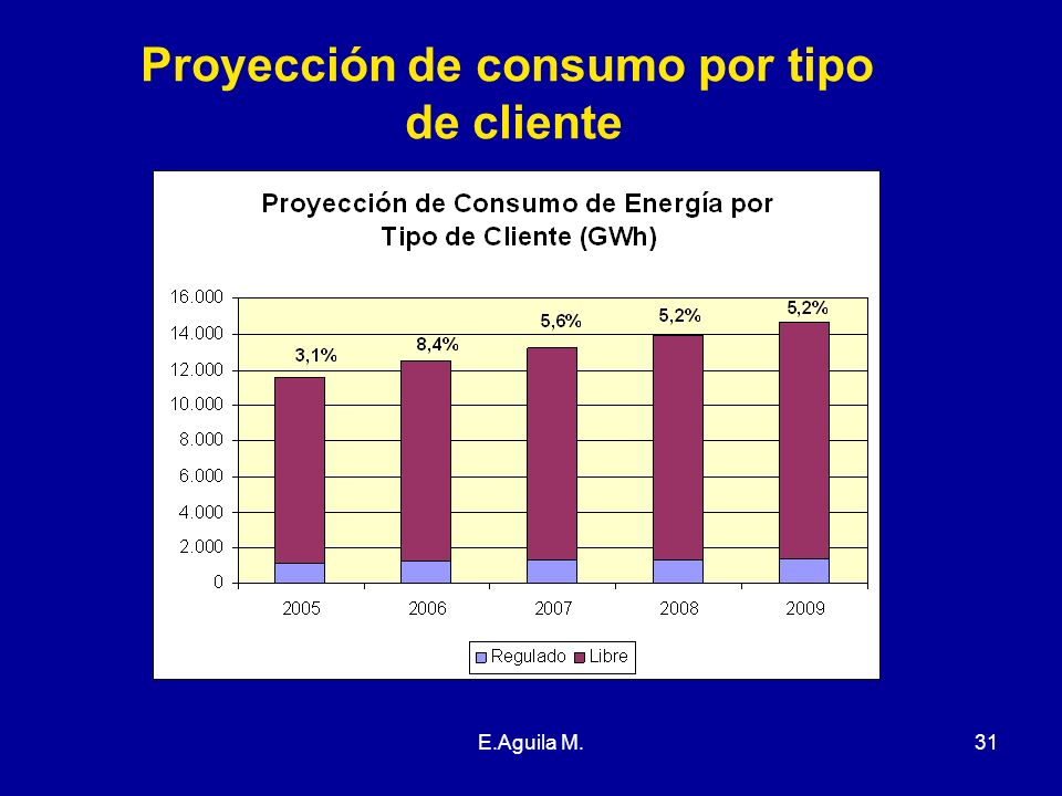 Proyección de consumo por tipo de cliente